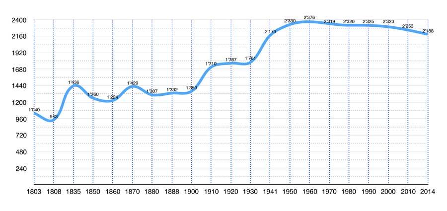 Entwicklung der Einwohnerzahlen 1803 – 2014